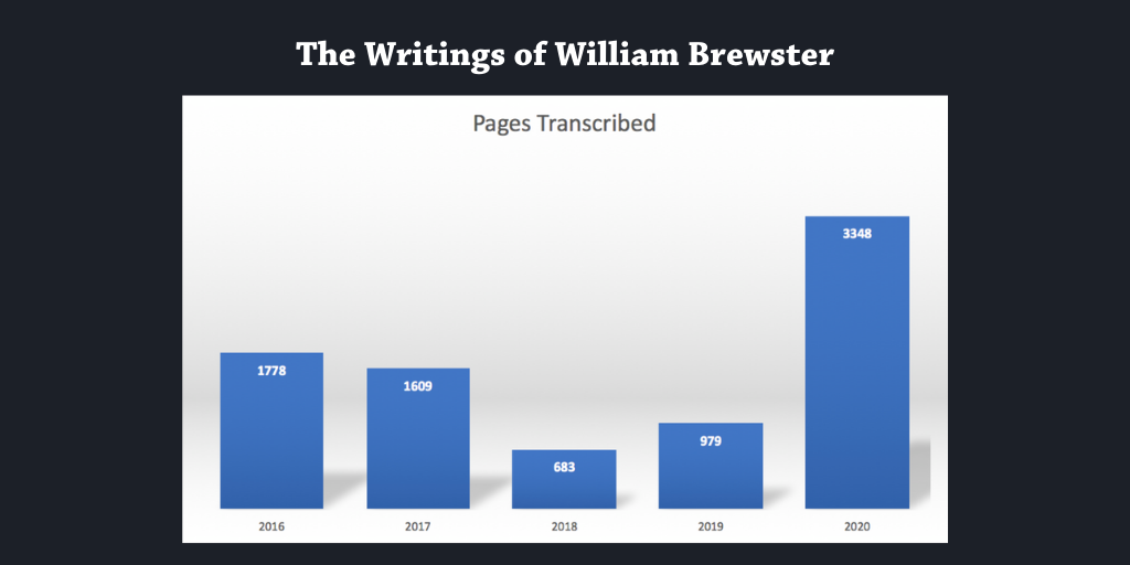 Bar graph showing number of pages transcribed per year, 2016-2020.